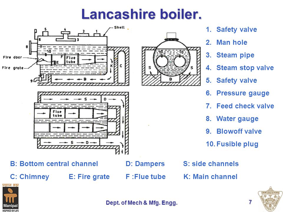 Lancashire boiler. Safety valve Man hole Steam pipe Steam stop valve