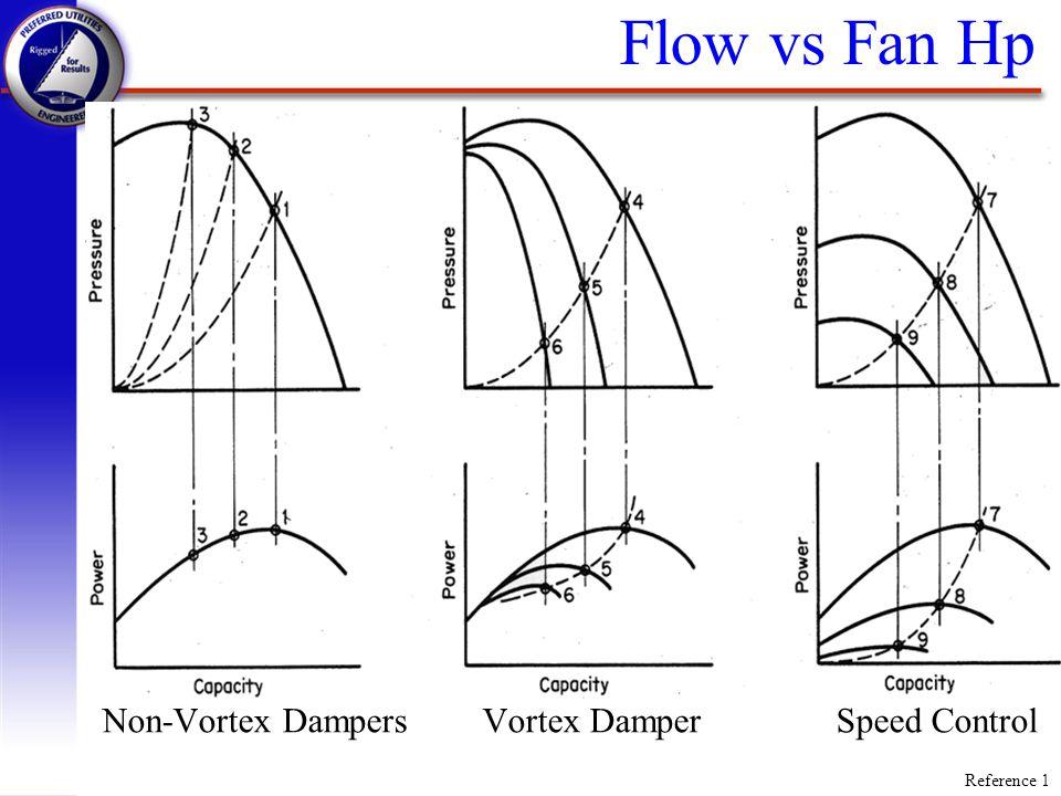 Flow vs Fan Hp Non-Vortex Dampers Vortex Damper Speed Control