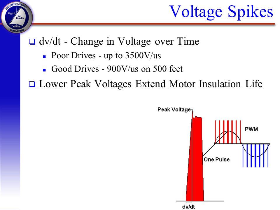 Voltage Spikes dv/dt - Change in Voltage over Time