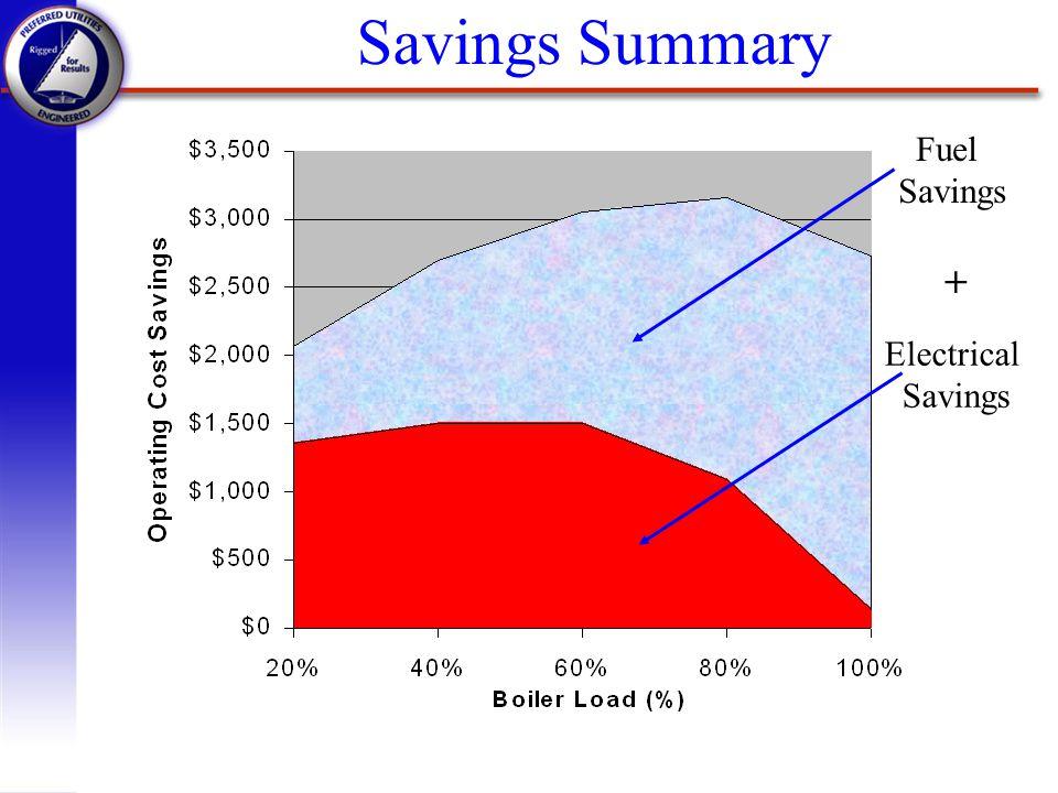 Savings Summary Fuel Savings + Electrical Savings