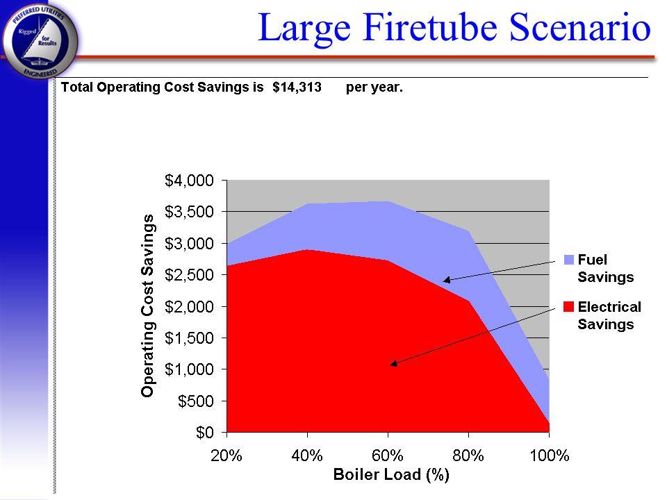 Large Firetube Scenario