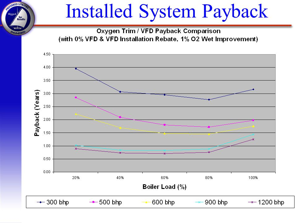 Installed System Payback