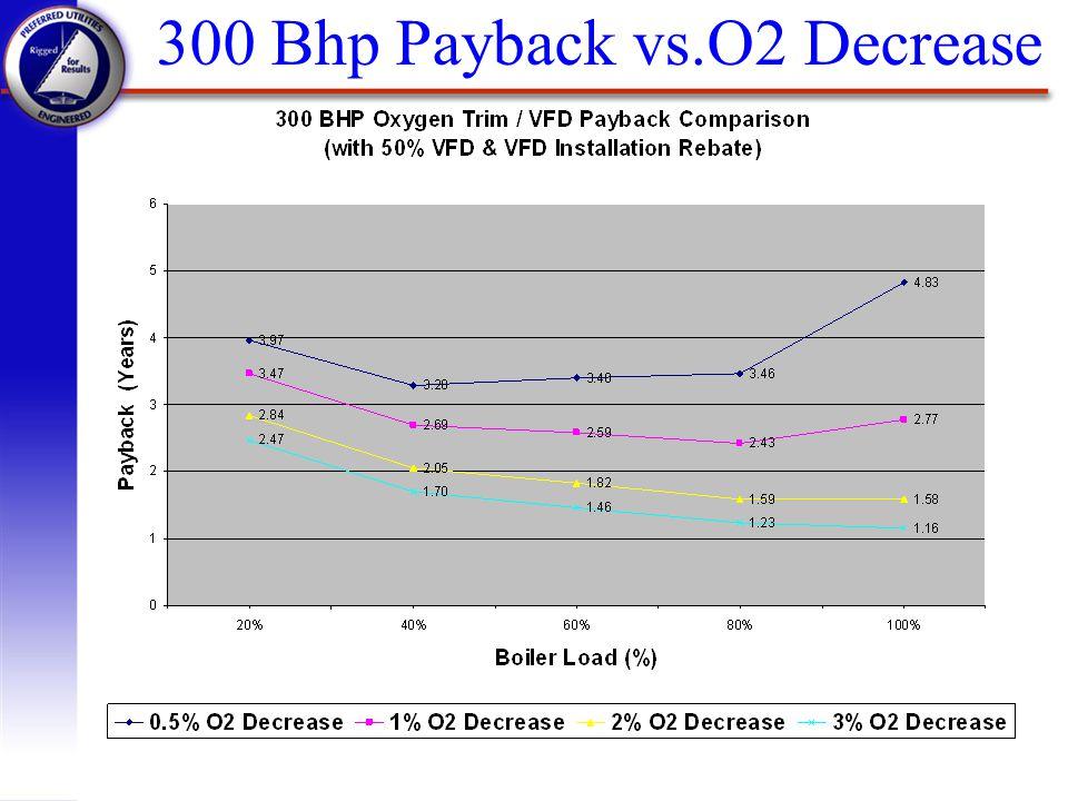 300 Bhp Payback vs.O2 Decrease