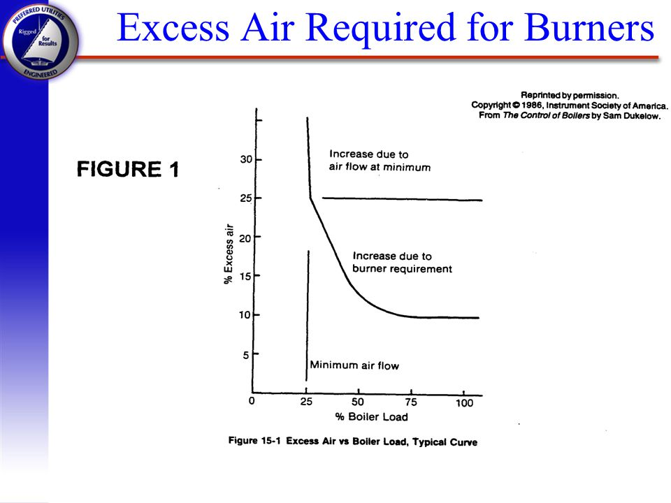Excess Air Required for Burners