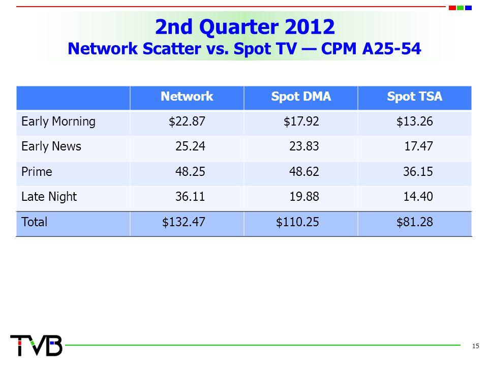 2nd Quarter 2012 Network Scatter vs. Spot TV — CPM A25-54