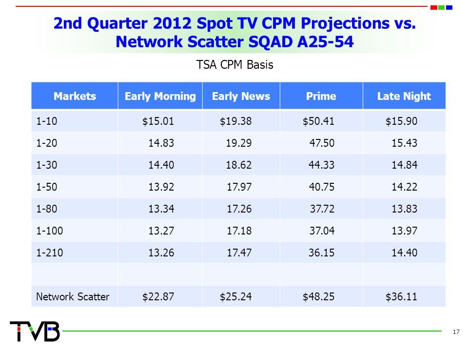 2nd Quarter 2012 Spot TV CPM Projections vs