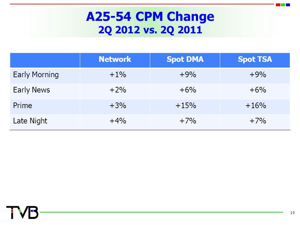 A25-54 CPM Change 2Q 2012 vs. 2Q 2011 Network Spot DMA Spot TSA
