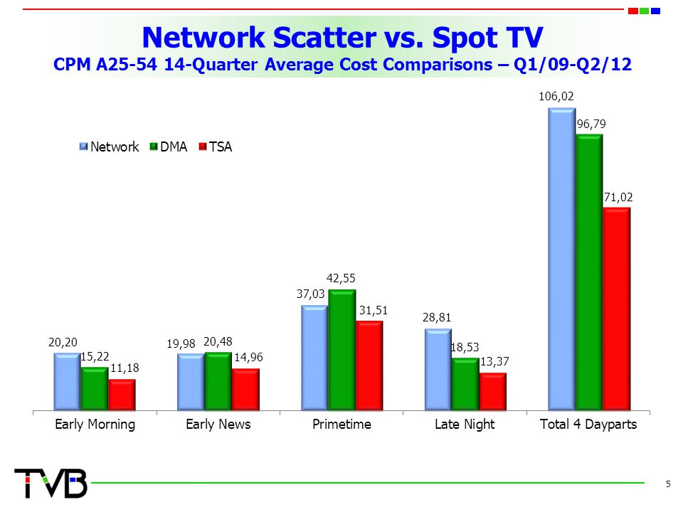 Network Scatter vs. Spot TV CPM A25-54 14-Quarter Average Cost Comparisons – Q1/09-Q2/12