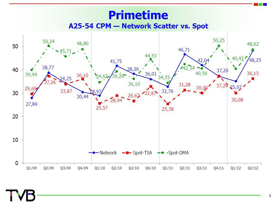 Primetime A25-54 CPM — Network Scatter vs. Spot