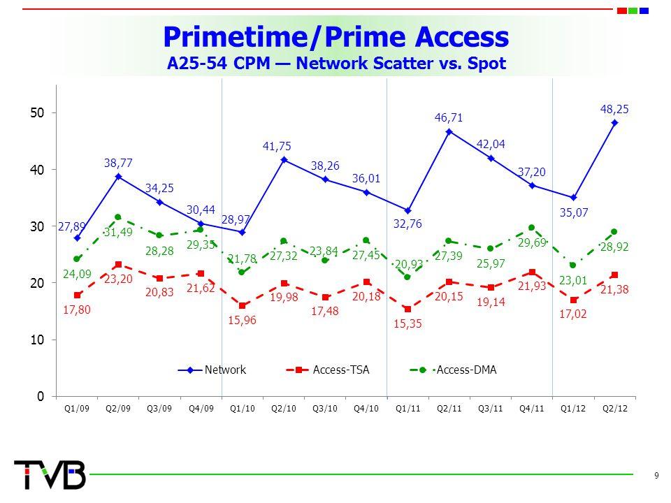 Primetime/Prime Access A25-54 CPM — Network Scatter vs. Spot