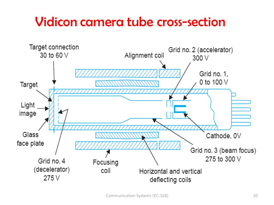 Vidicon camera tube cross-section