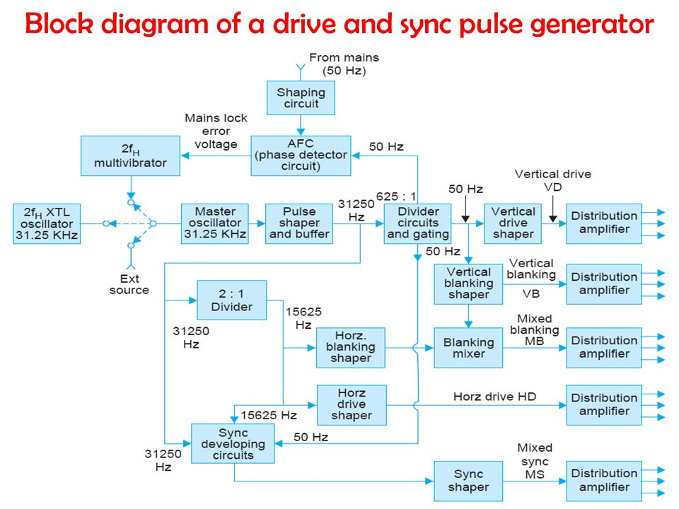 Block diagram of a drive and sync pulse generator