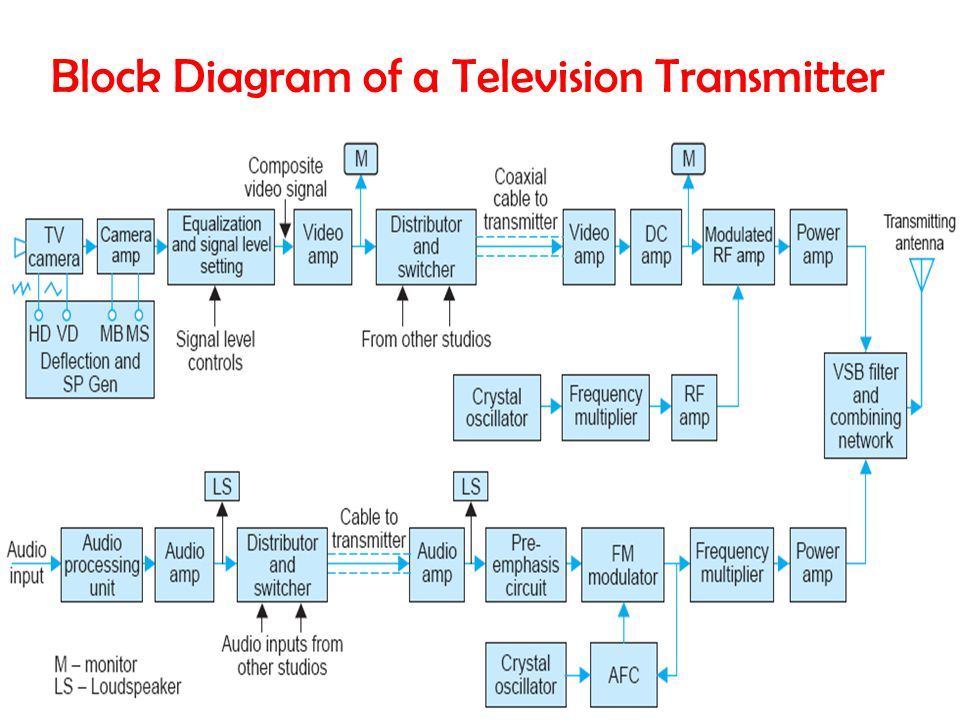 Block Diagram of a Television Transmitter
