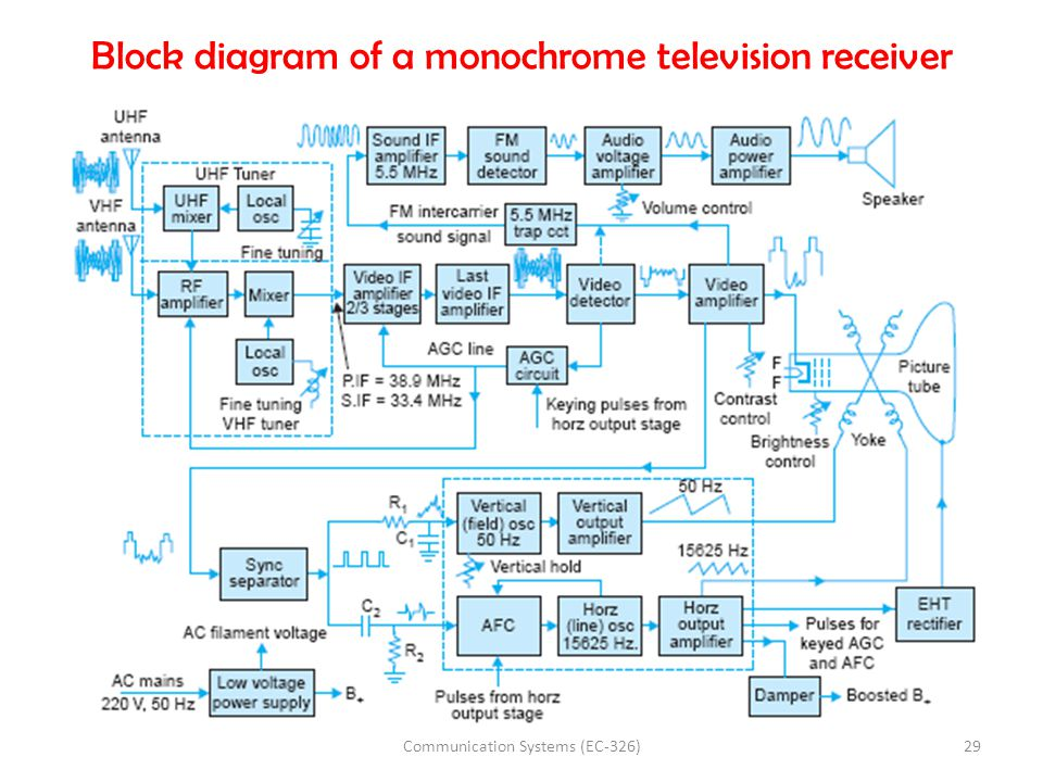 Block diagram of a monochrome television receiver