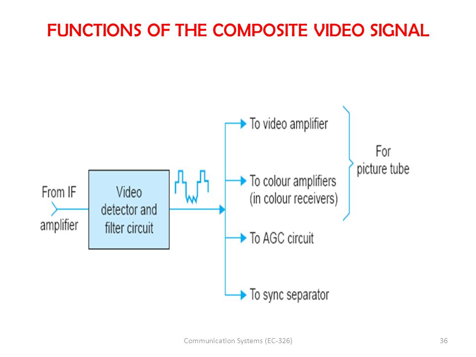 FUNCTIONS OF THE COMPOSITE VIDEO SIGNAL