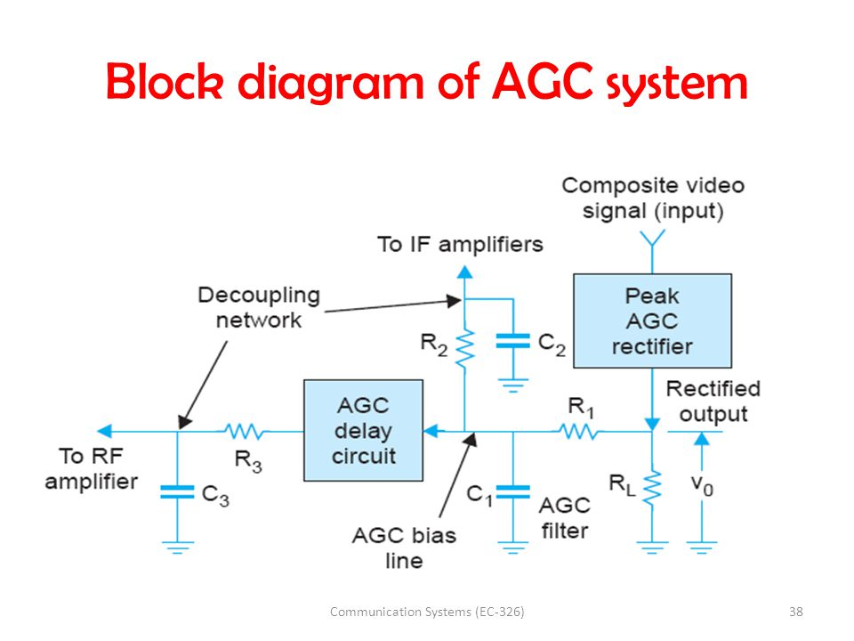 Block diagram of AGC system