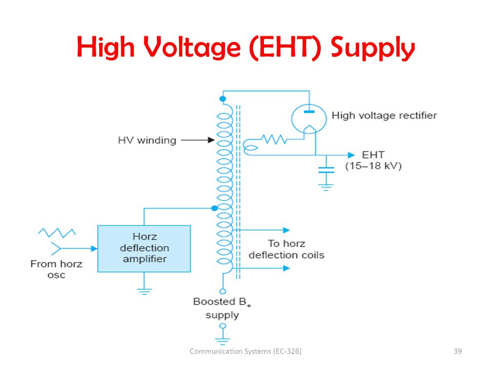 High Voltage (EHT) Supply