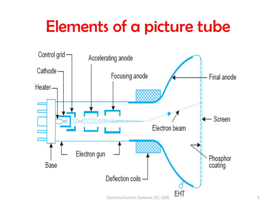Elements of a picture tube