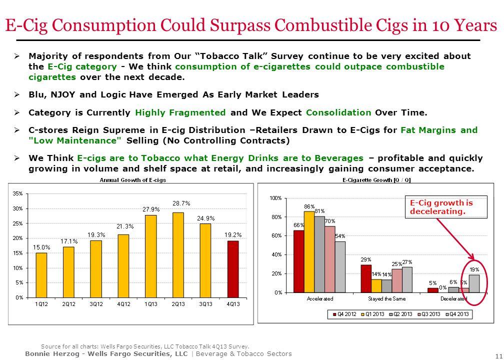 E-Cigarette Momentum Continues