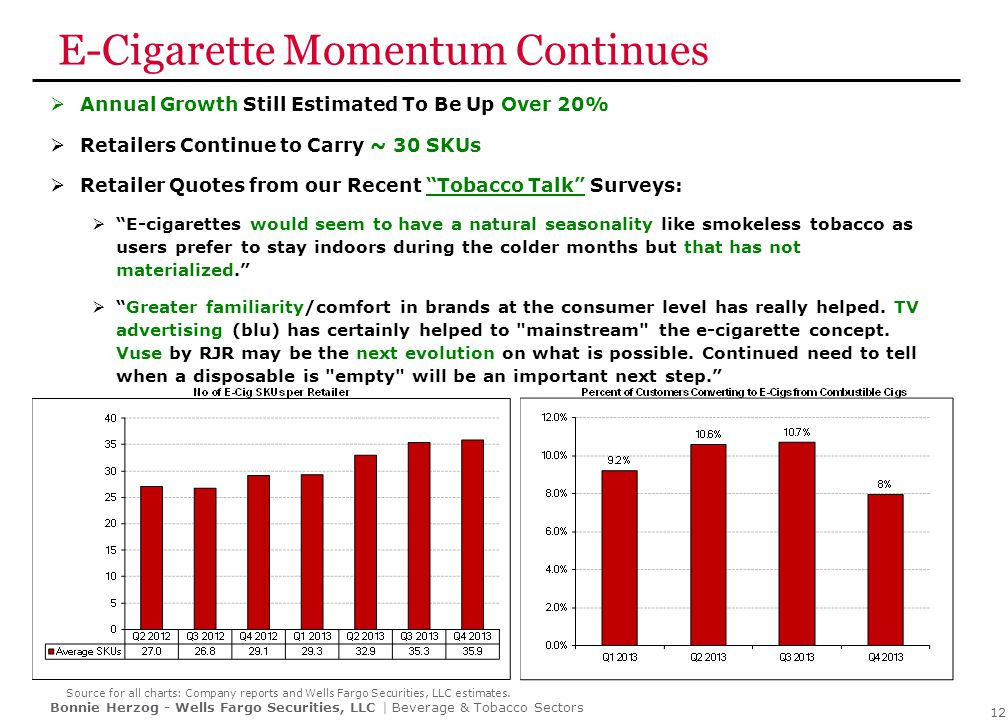 E-Cigarettes Growing – But is Growth Decelerating