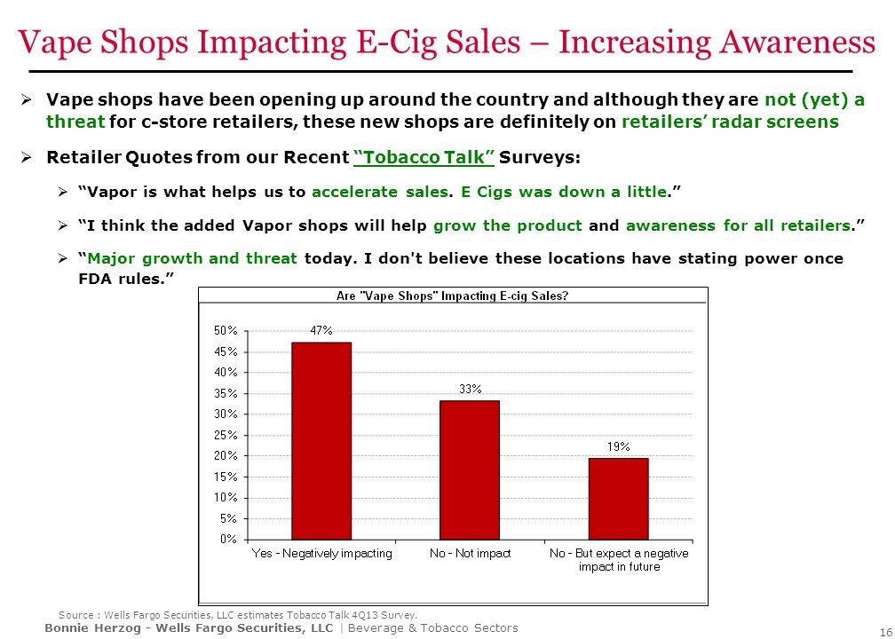 Kits as Percentage of Total E-Cig Sales Increasing