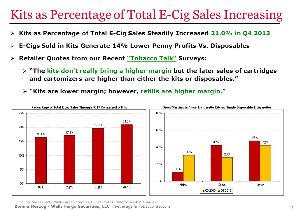 E-Cigs Gaining Share and Shelf Space From Combustible Cigarettes