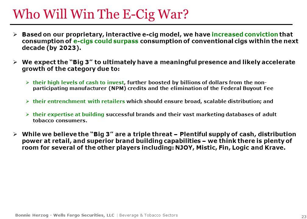 E-Cig Proprietary Interactive Model – Summary