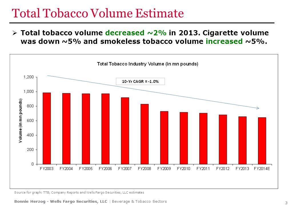 E-Cigs Revolutionizing Tobacco Industry