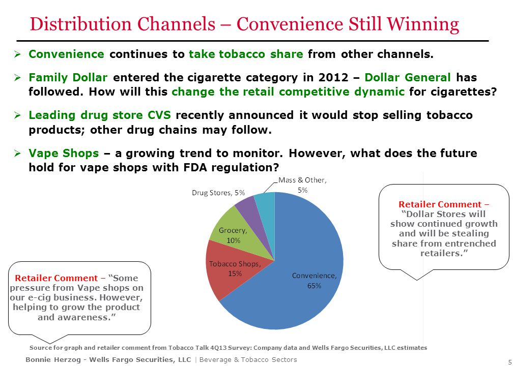 Cigarette Competitive Environment Moderated in Q4