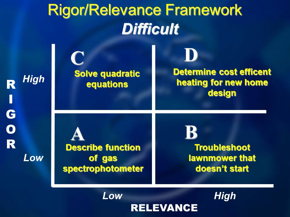 D C B A Rigor/Relevance Framework Difficult RIGOR High Low Low High