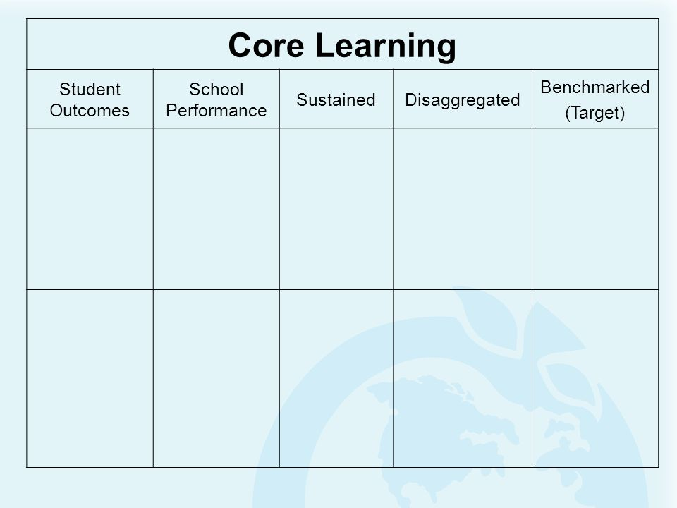 Core Learning Student Outcomes School Performance Sustained