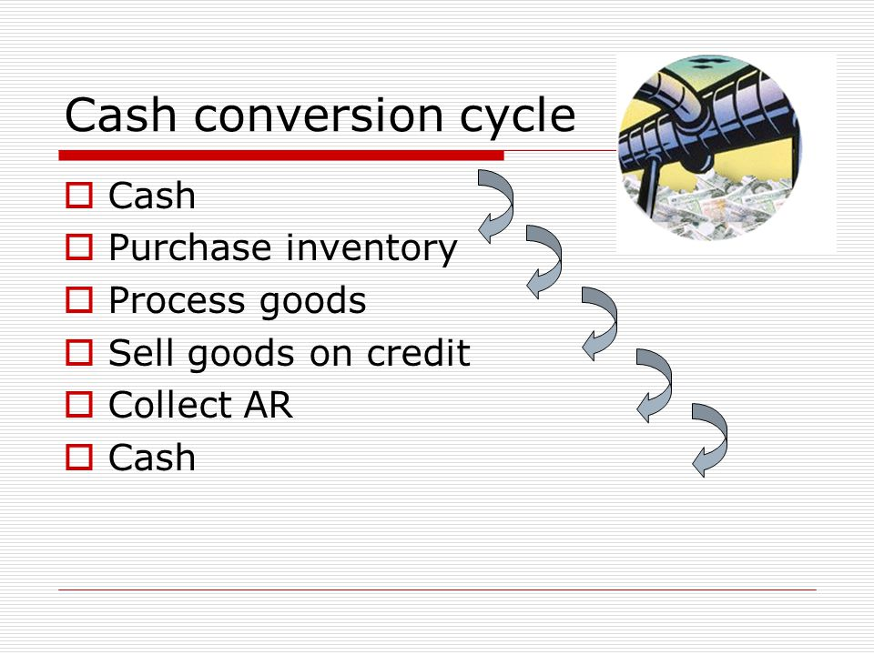 Cash conversion cycle Cash Purchase inventory Process goods