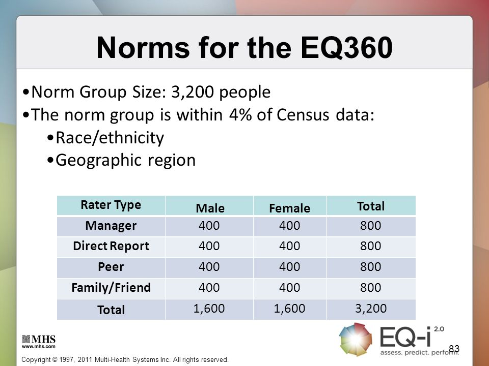 Norms for the EQ360 Norm Group Size: 3,200 people