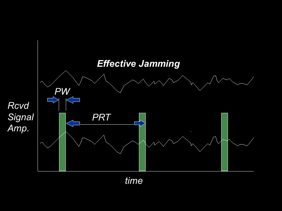 Effective Jamming PW Rcvd Signal Amp. Ineffective Jamming PRT time