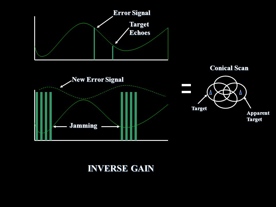 INVERSE GAIN Error Signal Target Echoes Conical Scan New Error Signal