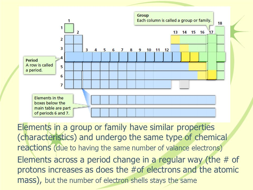 Elements in a group or family have similar properties (characteristics) and undergo the same type of chemical reactions (due to having the same number of valance electrons)