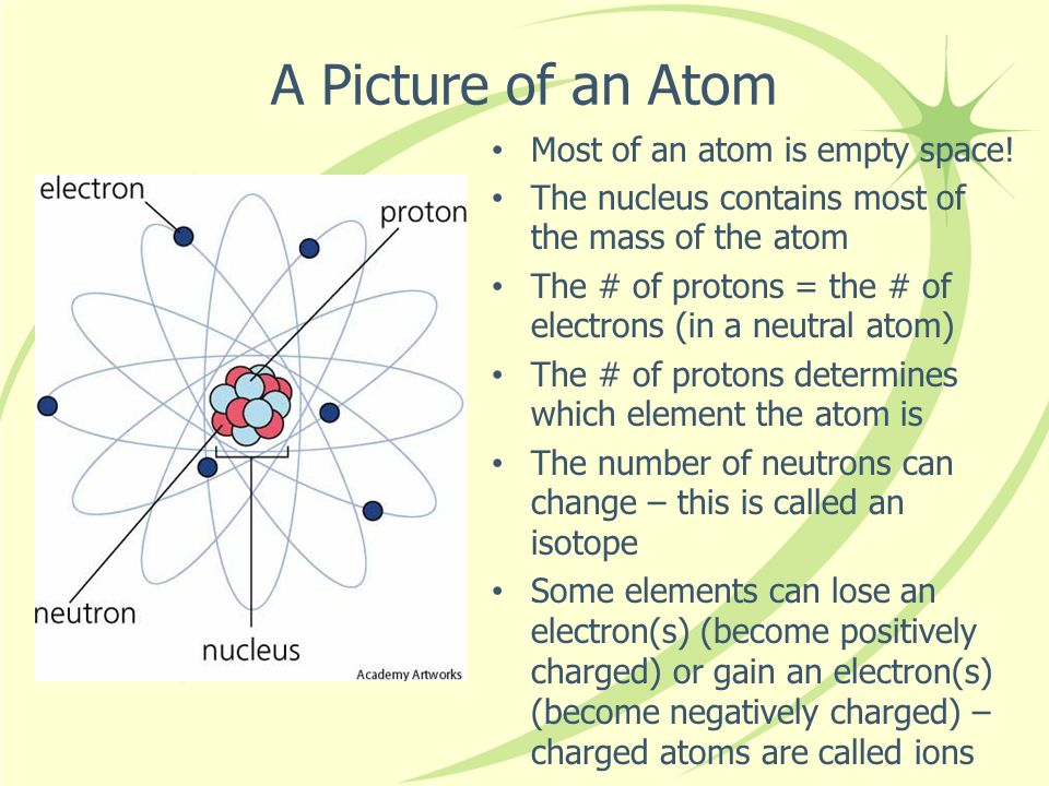 A Picture of an Atom Most of an atom is empty space!
