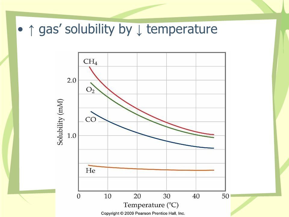 ↑ gas' solubility by ↓ temperature
