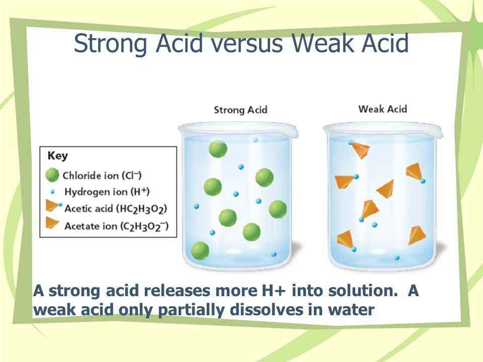Strong Acid versus Weak Acid