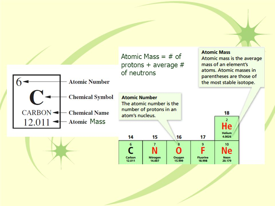 Atomic Mass = # of protons + average # of neutrons