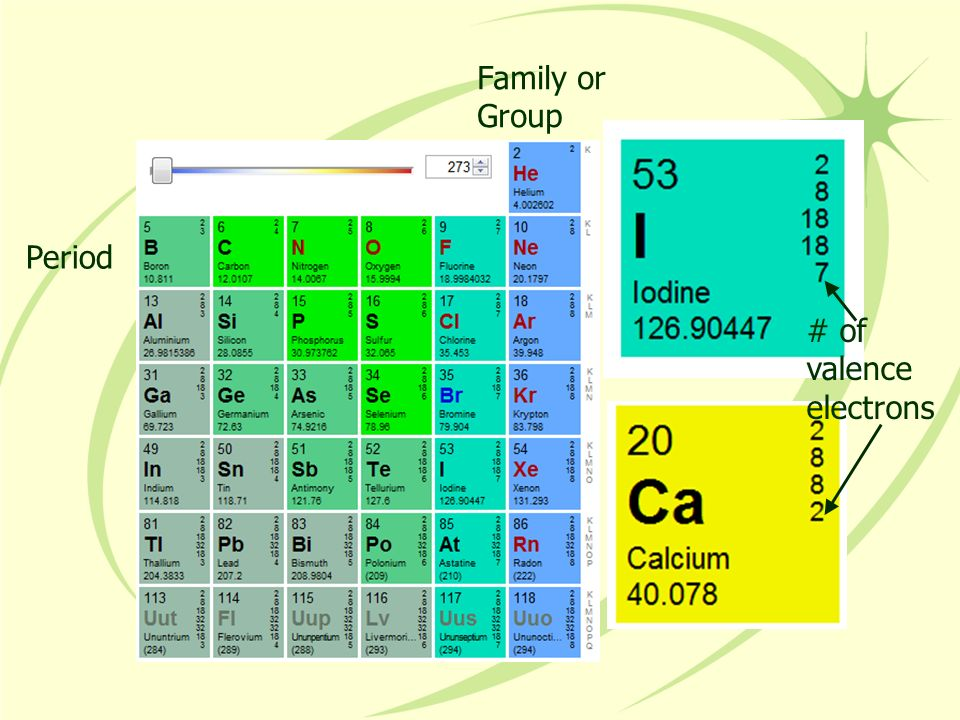 Family or Group Period # of valence electrons