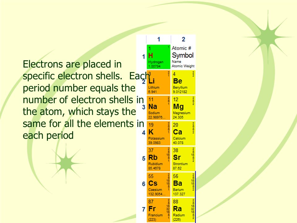 Electrons are placed in specific electron shells