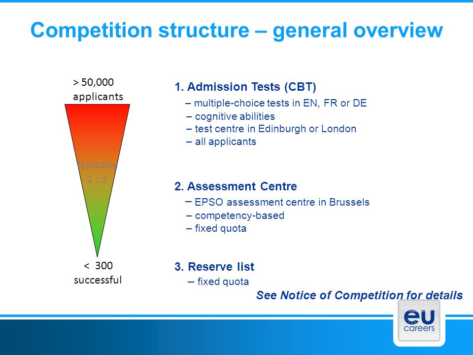 Competition structure – general overview