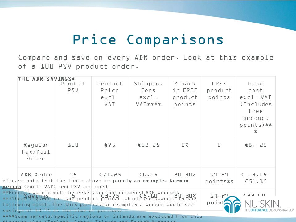 Price Comparisons Compare and save on every ADR order. Look at this example of a 100 PSV product order.