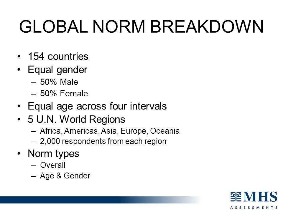 Global Norm Breakdown 154 countries Equal gender