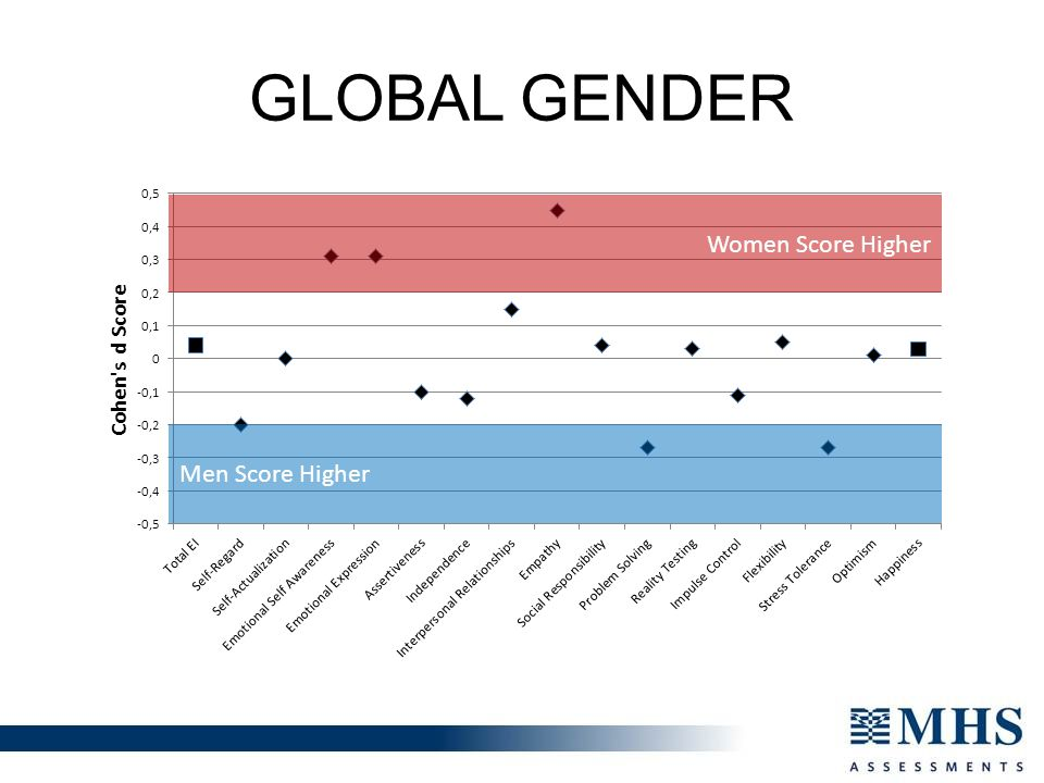 Global gender Women Score Higher Men Score Higher