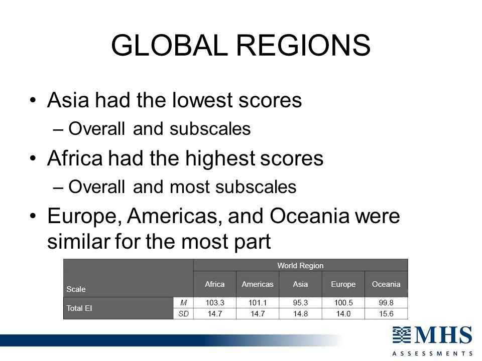 Global regions Asia had the lowest scores