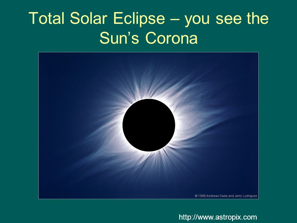 Total Solar Eclipse – you see the Sun's Corona