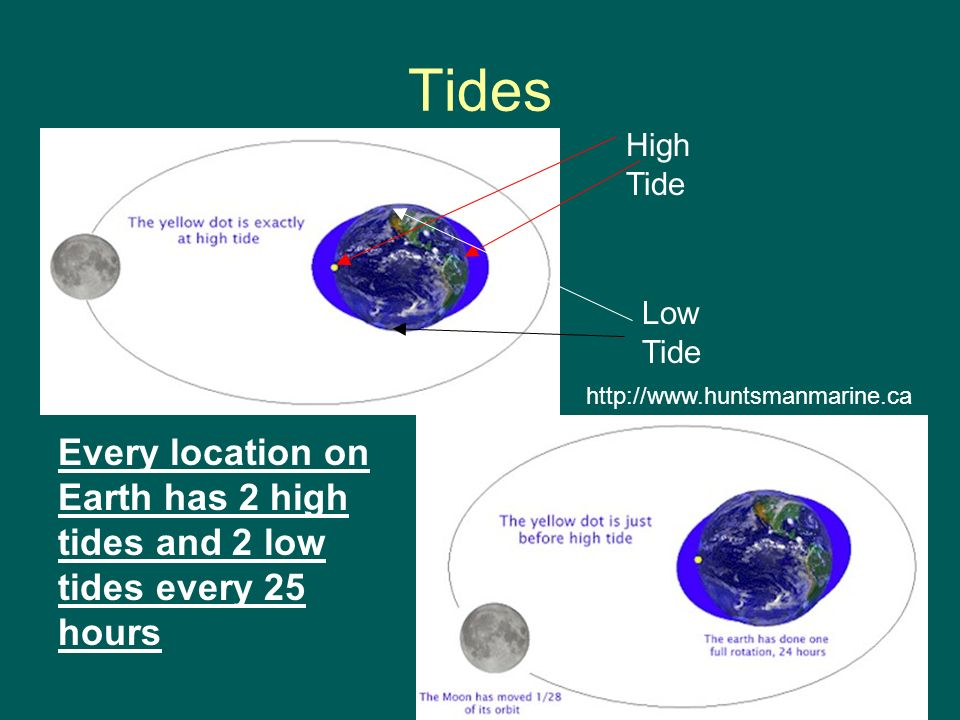 Tides High Tide. Low Tide. http://www.huntsmanmarine.ca.