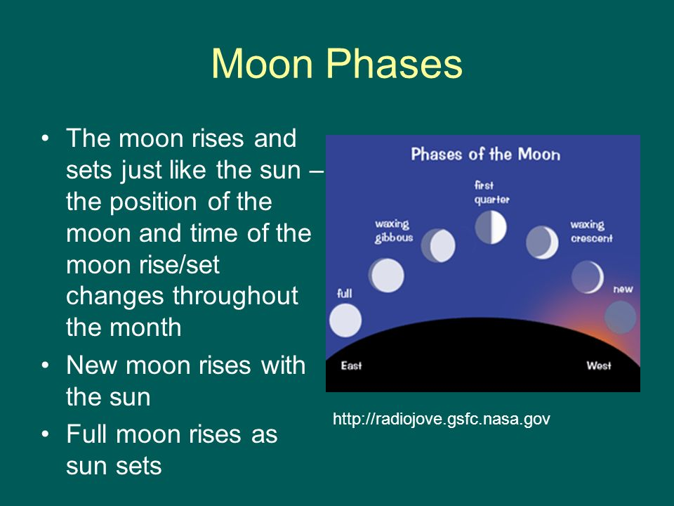 Moon Phases The moon rises and sets just like the sun – the position of the moon and time of the moon rise/set changes throughout the month.